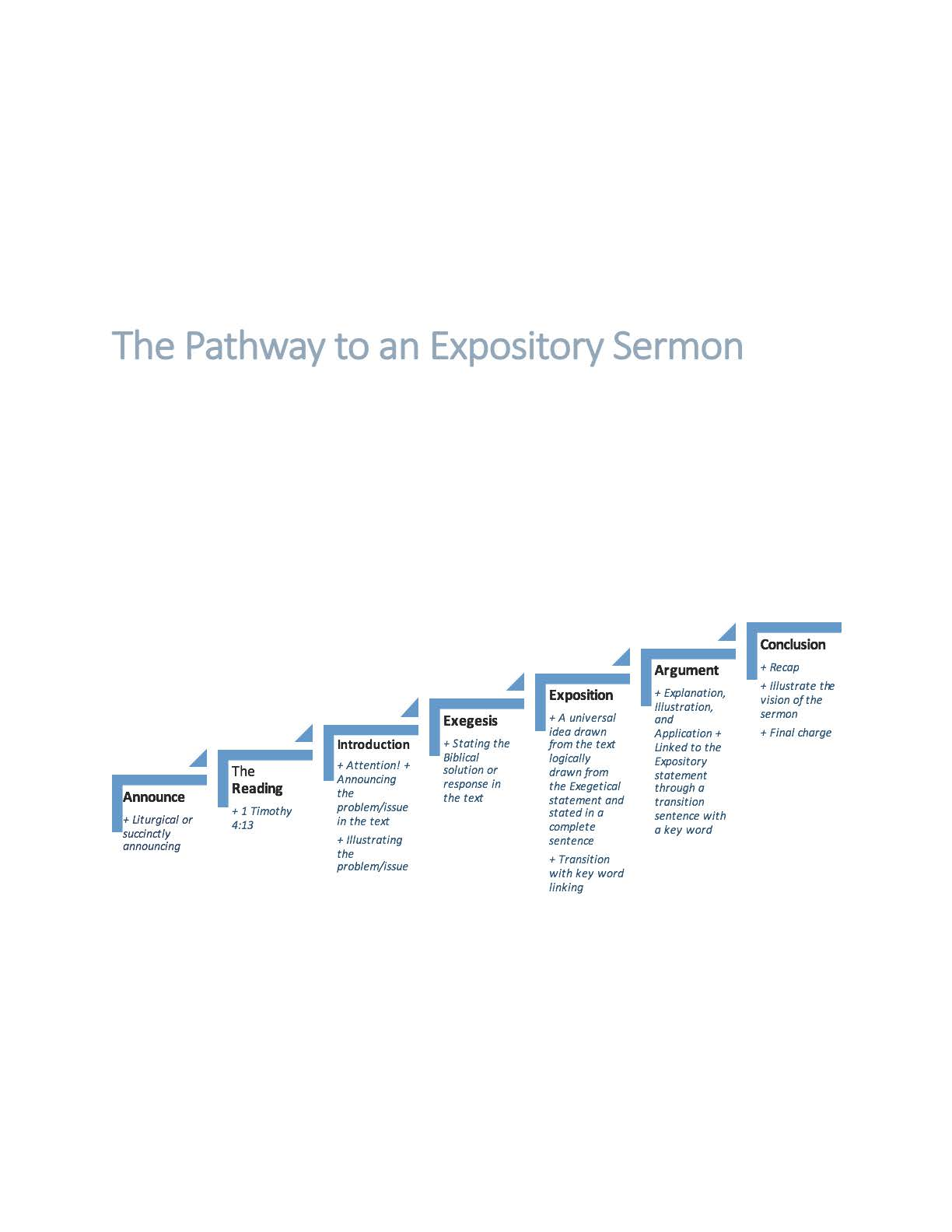 steps-to-an-expository-sermon